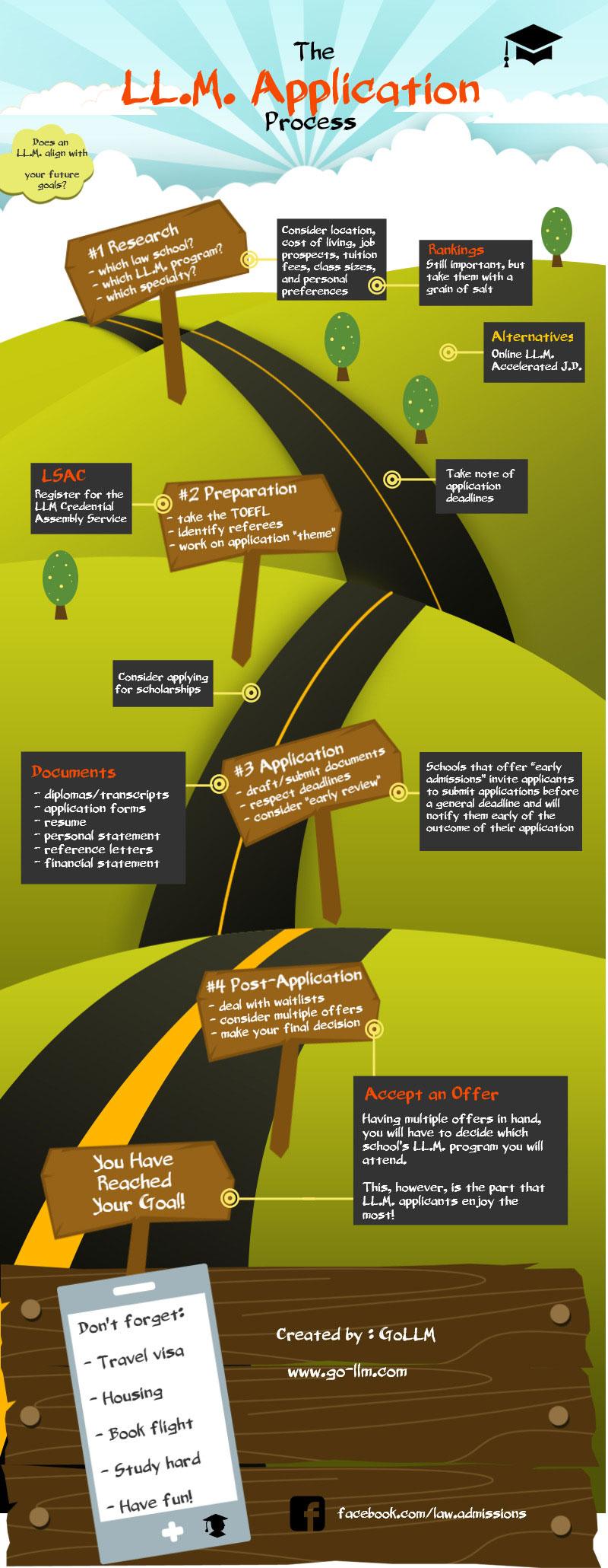 米国弁護士になろう the ll m application process an infographic